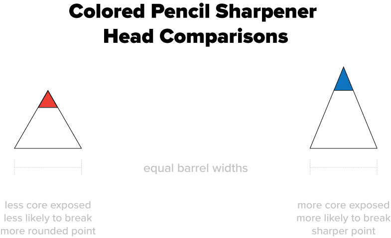 how to sharpen colored pencils
