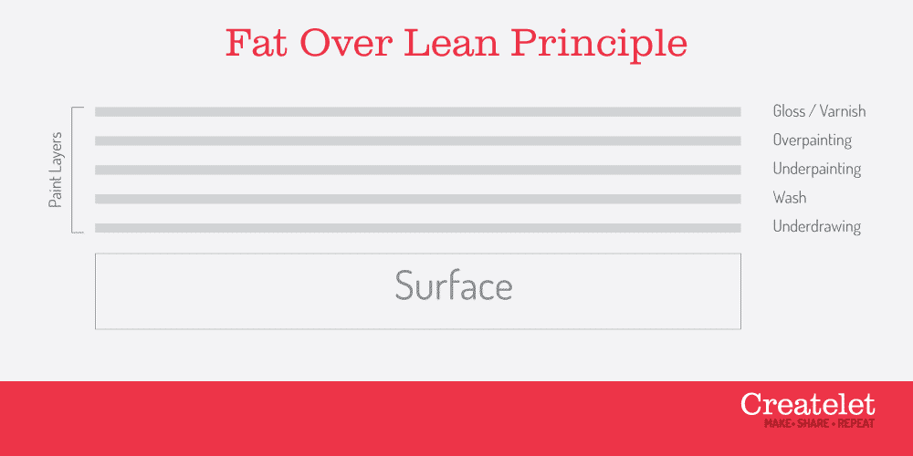 fat over lean