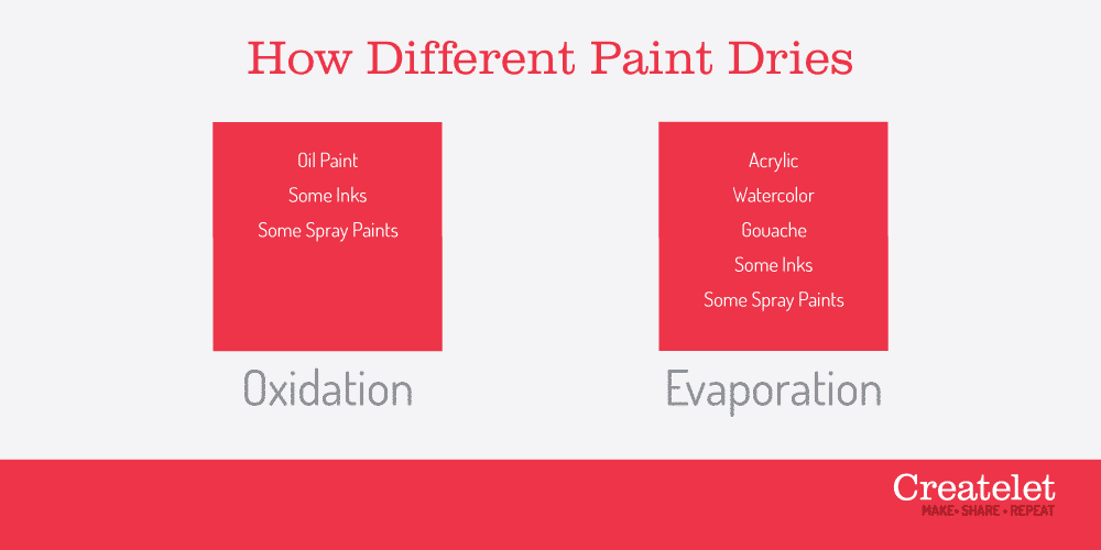 How Different Paints Dry