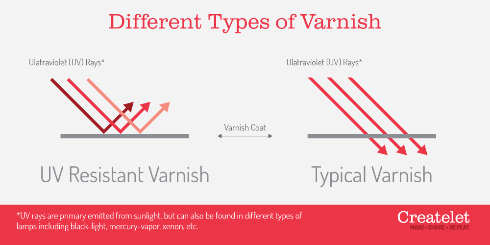 different types of varnish, regular uv