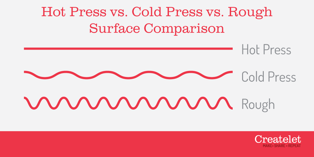 hot press vs cold press vs rough watercolor paper